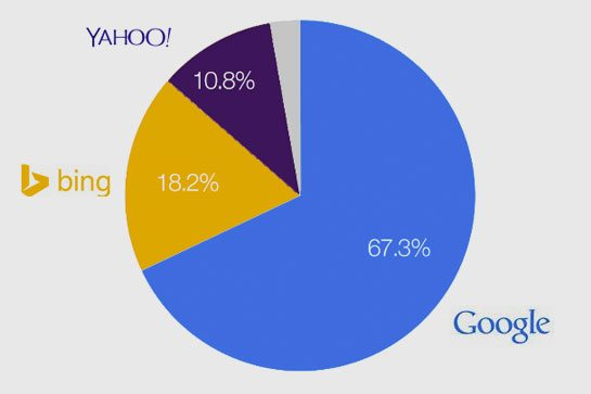 SEO (Search Engine Optimization) – Ad words