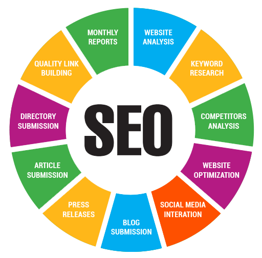 SEO Services Wheel