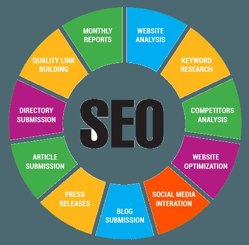 SEO Services Wheel